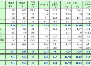 쌍용차 2월 내수판매 5100대…전년비 32.7% 급락