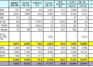 르노삼성, 2월 내수판매 3673대…전년비 25.4%↓