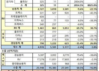 한국GM, 2월 내수 4978대…트레일블레이저 608대