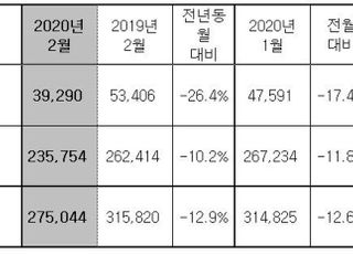 현대차, 2월 전세계 27만5044대 판매…전년비 12.9%↓