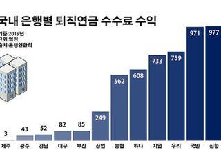 '수수료만 5000억' 판 커진 은행 퇴직연금…가격 경쟁 점화
