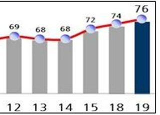 지난해 도로 이용자 만족도 76점…꾸준히 올라