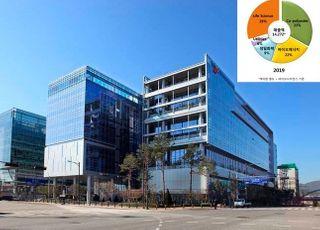 SK케미칼, 바이오에너지 사업 부문 양도 결정