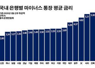 신한은행 마통 평균 금리 사상 첫 2%대…신용대출 드라이브