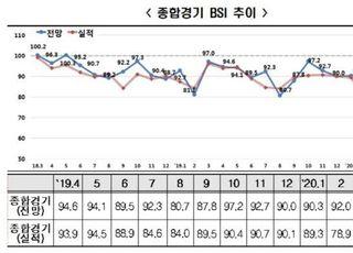 '코로나19 쇼크'에 기업 체감경기 11년 전 수준...4월 BSI 59.3