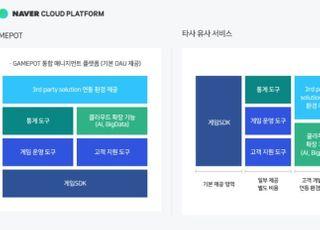 NBP, 클라우드 게임 솔루션 '게임팟' 일본·동남아 출시