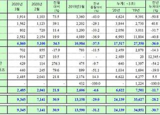 쌍용차, 3월 내수판매 6860대…37.5%↓