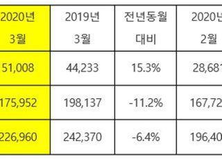 기아차 3월 국내판매 5만대 돌파…전세계 판매는 6.4% 감소
