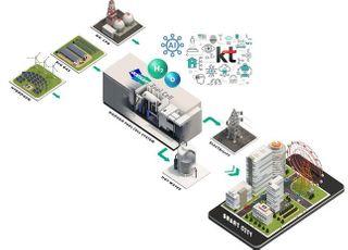 KT-두산퓨얼셀, 연료전지 사업확대 MOU