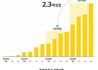 """카카오, 일본만화 플랫폼 '픽코마' 고속 성장…""""올해 첫 흑자"""""""