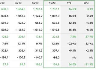 네이버, 1Q 영업익 2215억…전년比 7%↑