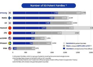 삼성전자, 5G 국제특허 전 세계 '최다 보유'