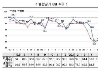 '코로나19 충격' 기업 체감경기 최악...4월 BSI 61.8