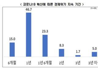 """중기 10곳 중 8곳 """"코로나19로 경제위기 1년 이상 지속"""""""
