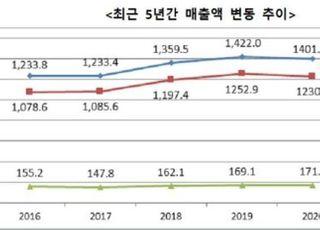자산 5조원 이상 그룹 순익 반토막…공정위, 64개 '공시대상기업집단' 지정