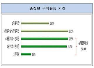 """전경련 """"중장년 구직자 60%, 6개월 이상 장기실업 상태"""""""