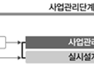LH, 올해 건설공사 시공책임형CM 발주계획 공개