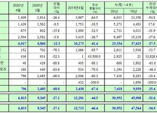쌍용차, 4월 6813대 판매·46.4%↓…내수·수출 동반 폭락
