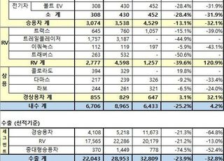 한국GM, 4월 2만8749대 판매…내수 4.2%↑·수출 32.8%↓