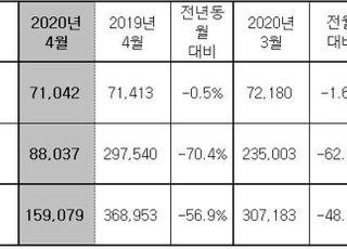 현대차, 4월 15만9079대 판매·56.9%↓…해외공장 셧다운 직격탄