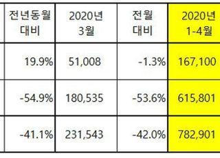 기아차, 4월 13만4216대 판매…국내 19.9%↑·해외 54.9%↓