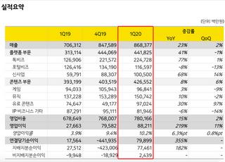 카카오, 1Q 영업익 882억…코로나19에도 '분기 역대 최대'