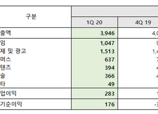 NHN, 1Q 영업익 283억원…전년比 30.2% 증가