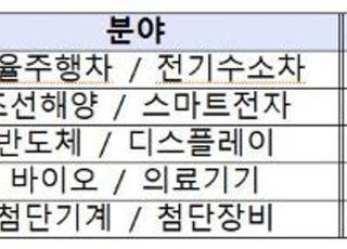 산업부 PD-중견·중소기업 CTO 간담회 개최