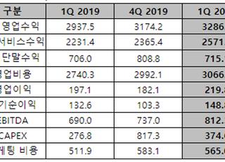 LG유플러스, 1Q 영업익 2198억…전년比 11.5% ↑