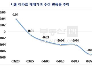 [주간부동산시황] 서울 아파트값 0.04% ↓…하락폭은 축소