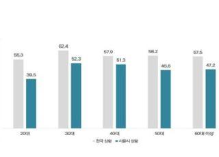 [코로나19] 이태원發 확산 예견된 일? 서울 20대 40%만 심각성 인식