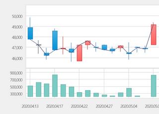 [특징주] 유한양행, 2거래일 연속 상승세… 52주 신고가 경신