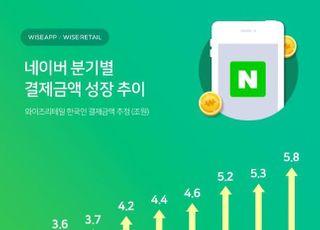 """""""네이버 1분기 결제금액 5조8천억 추정"""""""