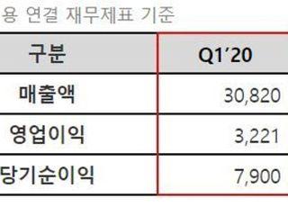 """위메이드, 1Q 영업익 32억 '흑자전환'…""""미르 IP가 효자"""""""