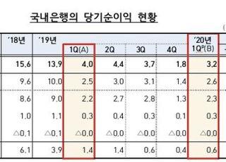 국내은행 1분기 순익 3.2조원…순이자마진 '역대 최저'