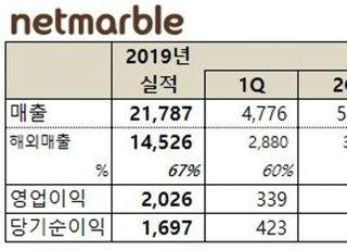 신작 마케팅에 허리 휜 넷마블…1Q 영업익 204억·전년비 40%↓