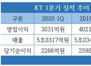 """KT, 5G·미디어 성장 속 1Q 선방…""""B2B 등 신사업 강화""""(종합)"""
