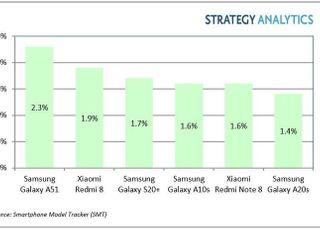 삼성 '갤A51', 1Q 안드로이드 스마트폰 판매량 1위