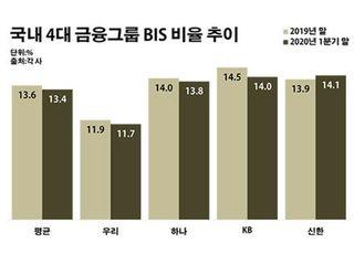자산 리스크 커진 금융그룹…자본력 '이상기류'