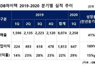 DB하이텍, 1Q 영업익 647억...분기 사상 최대치