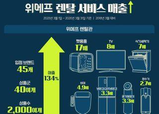 커지는 '공유경제' 시장…위메프, 렌탈 서비스 매출 134%↑