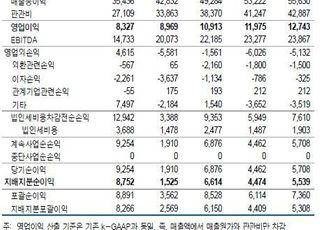 """""""CJ제일제당, 수익성 회복 본격화…목표가↑""""-유안타증권"""