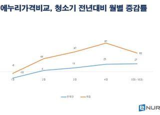 에누리 가격비교, 집콕족 증가에 4월 청소기 매출 97%↑