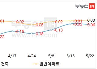 [주간부동산시황] 서울 아파트값, 보합권에서 방향성 탐색
