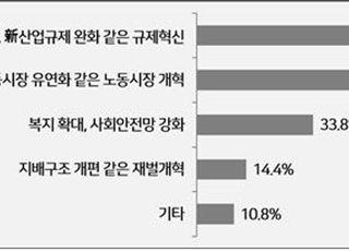 """""""21대 국회 최우선 과제는 규제혁신·노동시장 개혁"""" 경총 설문"""