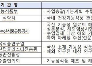 [코로나19] 인삼 등 건강기능식품 지원…수출지원단 구성