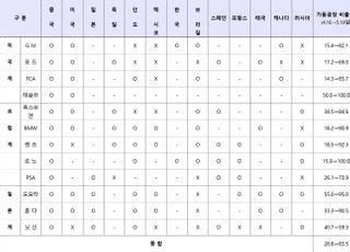 """해외 車공장 가동률 84% 회복…""""수요 부진은 지속"""""""