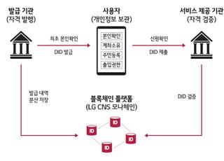LG CNS, '에버님'과 분산신원확인 국제 표준 구축 MOU