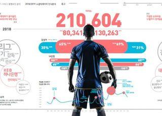 경쟁력 증가하는 K리그, 13만 번 언급됐다