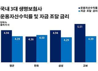 """'역마진 탈출' 사활 건 한화생명, 주식투자 부진에 """"만만찮네"""""""
